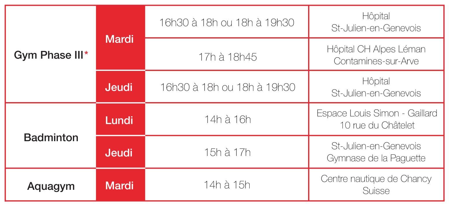 Gym Phase 3 : Mardi de 16h30 à 18h ou 18h à 19h30 à l'Hôpital de St-Julien-en-Genevois. De 17h à 18h45 à l'Hôpital CH Alpes Léman Contamines-sur-Arve. Jeudi de 16h30 à 18h ou 18h à 19h30 à l'Hôpital de St-Julien-en-Genevois. Badminton : Lundi de 14h à 16h à l'Espace Louis Simon Gaillard. Jeudi de 15h à 17h au Gymnase de la Paguette St-Julien-en-Genevois. Aquagym : Mardi de 14h à 15h au Centre nautique de Chancy (Suisse)